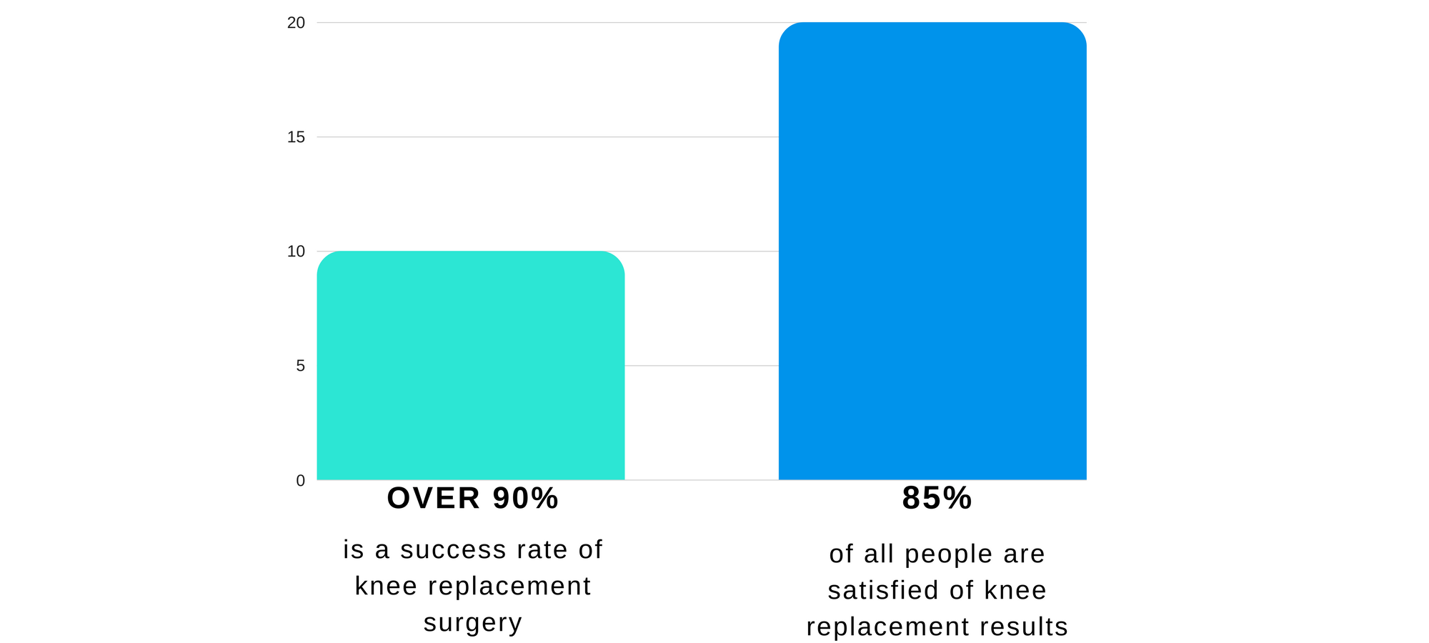 Knee replacements: figures