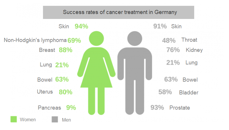 Recovery rates of cancer in Germany