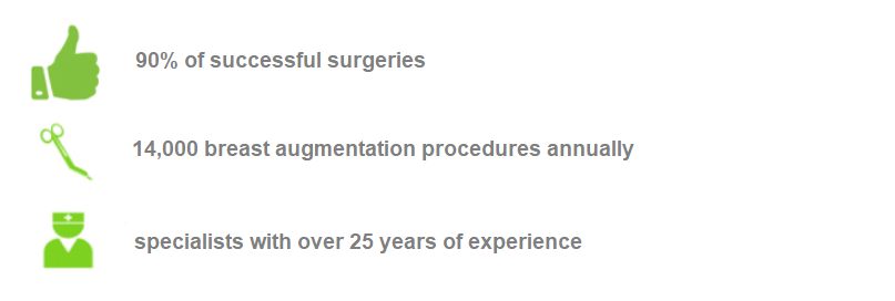 Breast augmentation statistics